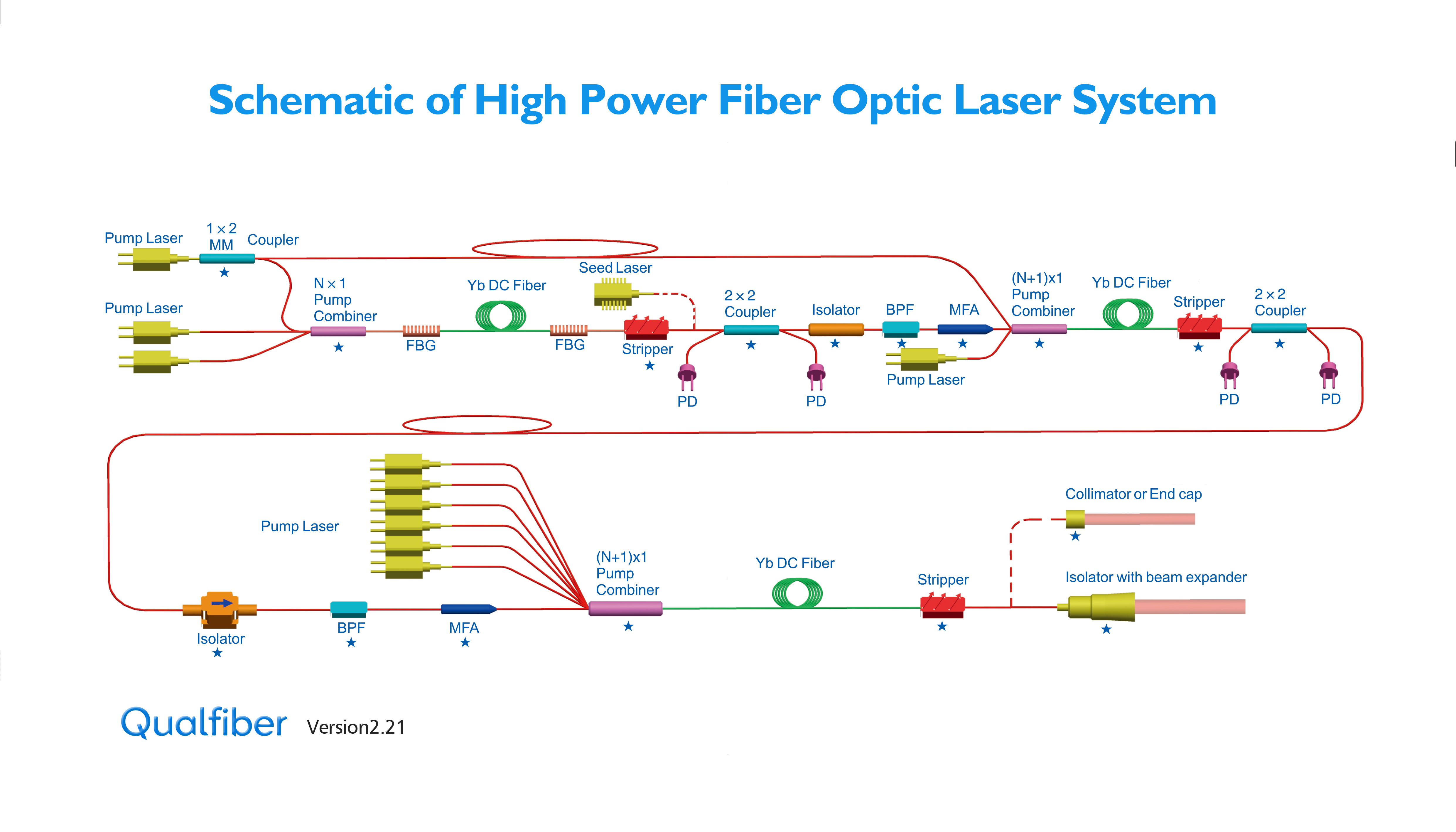 Schematic and Theory of High Power Fiber Laser System
